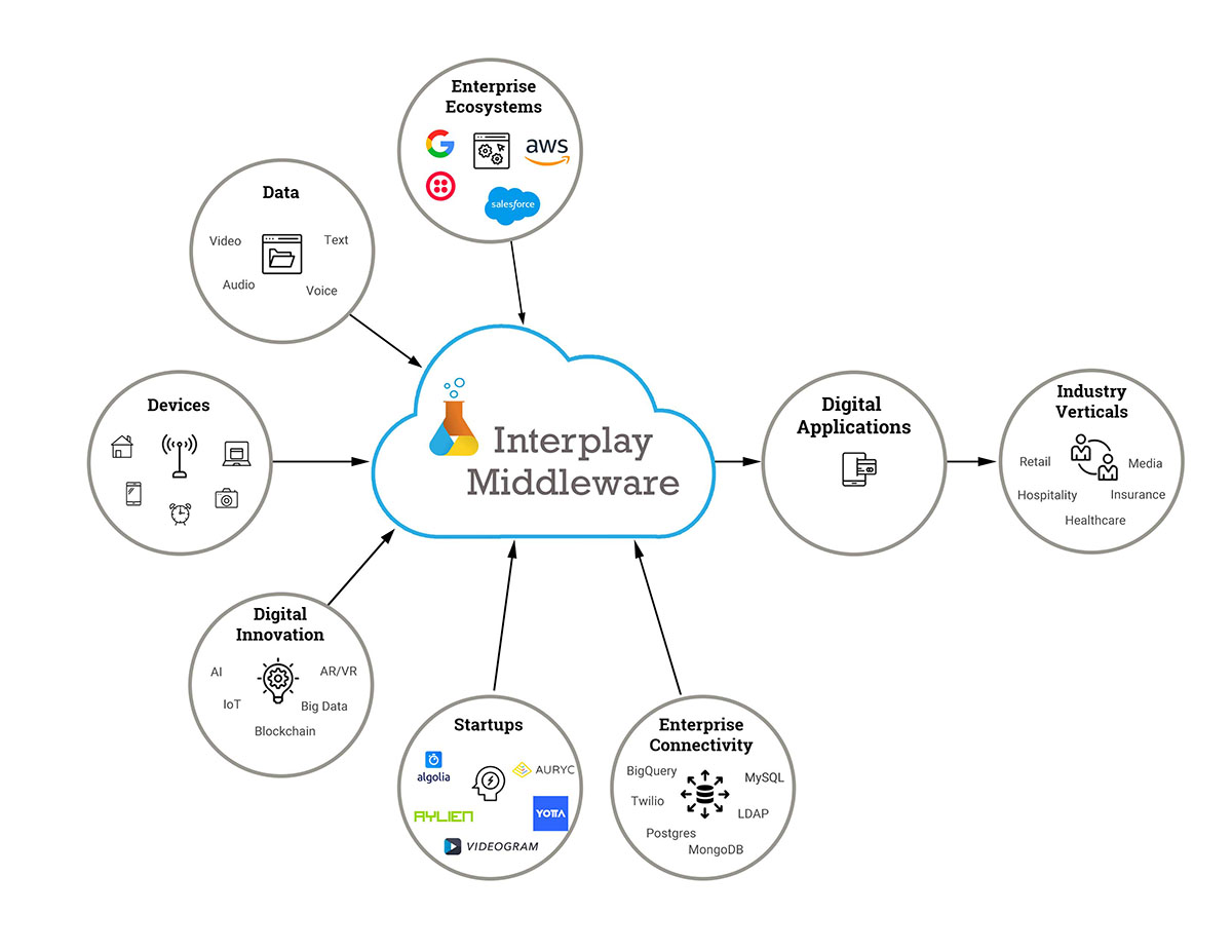 Interplay Middleware